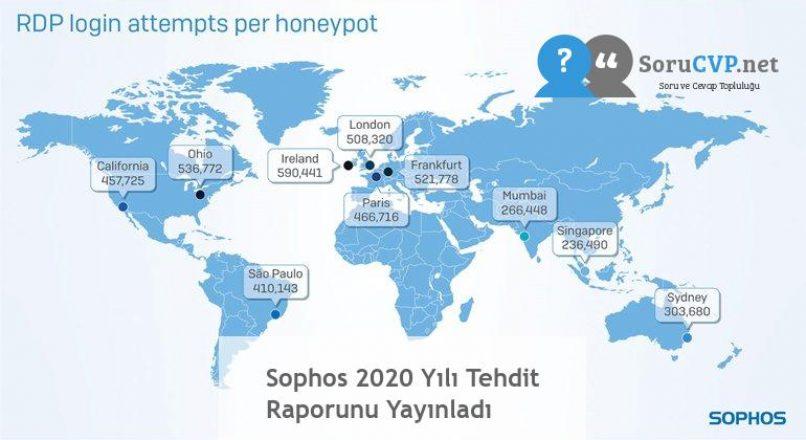 Sophos 2020 Yılı Tehdit Raporunu Yayınladı