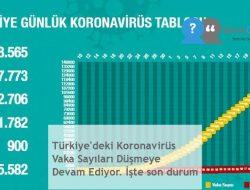 Türkiye'deki Koronavirüs Vaka Sayıları Düşmeye Devam Ediyor. İşte son durum