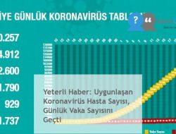 Yeterli Haber: Uygunlaşan Koronavirüs Hasta Sayısı, Günlük Vaka Sayısını Geçti