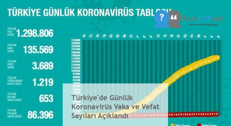 Türkiye'de Günlük Koronavirüs Vaka ve Vefat Sayıları Açıklandı