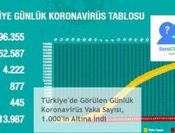 Türkiye'de Görülen Günlük Koronavirüs Vaka Sayısı, 1.000'in Altına İndi