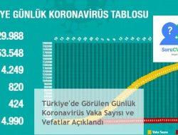 Türkiye'de Görülen Günlük Koronavirüs Vaka Sayısı ve Vefatlar Açıklandı