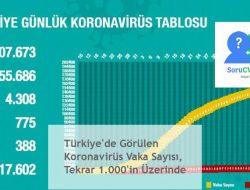 Türkiye'de Görülen Koronavirüs Vaka Sayısı, Tekrar 1.000'in Üzerinde