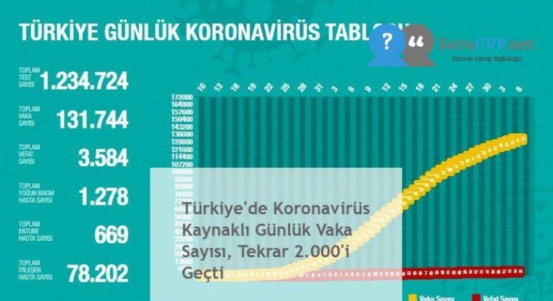 Türkiye'de Koronavirüs Kaynaklı Günlük Vaka Sayısı, Tekrar 2.000'i Geçti