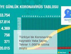 Türkiye'de Koronavirüs Kaynaklı Vaka Sayısı, Tekrar 1.000'in Altına Düştü