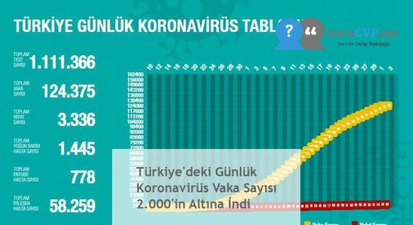 Türkiye'deki Günlük Koronavirüs Vaka Sayısı 2.000'in Altına İndi