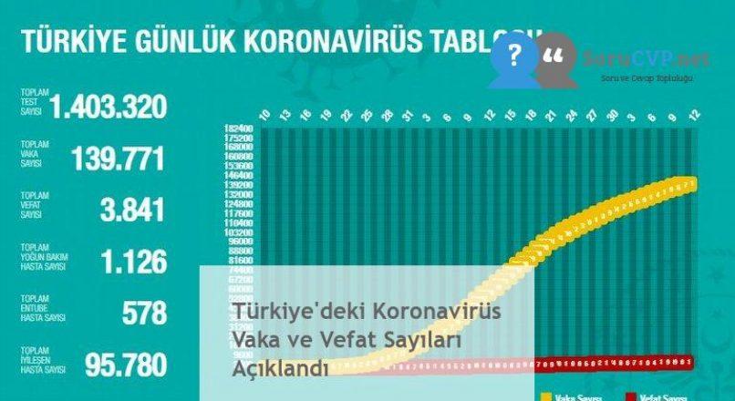 Türkiye'deki Koronavirüs Vaka ve Vefat Sayıları Açıklandı