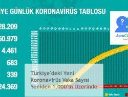 Türkiye'deki Yeni Koronavirüs Vaka Sayısı Yeniden 1.000'in Üzerinde