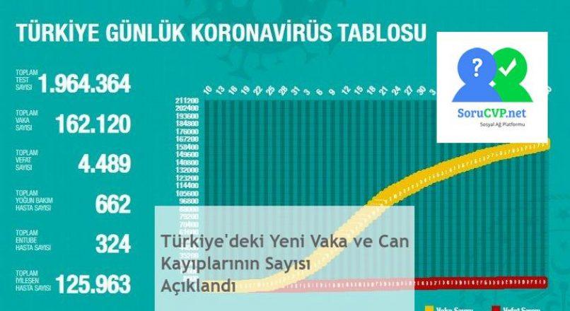 Türkiye'deki Yeni Vaka ve Can Kayıplarının Sayısı Açıklandı