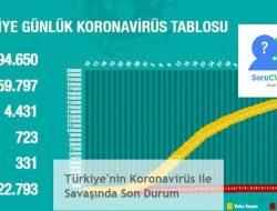 Türkiye'nin Koronavirüs ile Savaşında Son Durum
